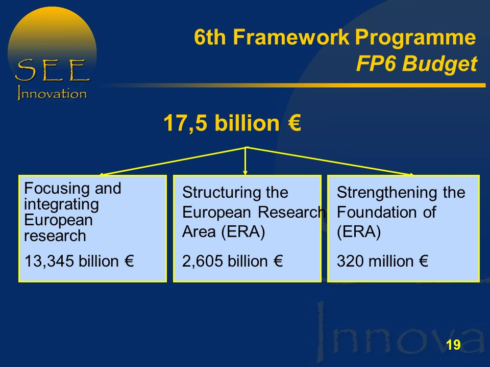 19 Structuring the European Research Area (ERA) 2,605 billion € Strengthening the Foundation of (ERA) 320 million € Focusing and integrating European research 13,345 billion € 17,5 billion € 6th Framework Programme FP6 Budget
