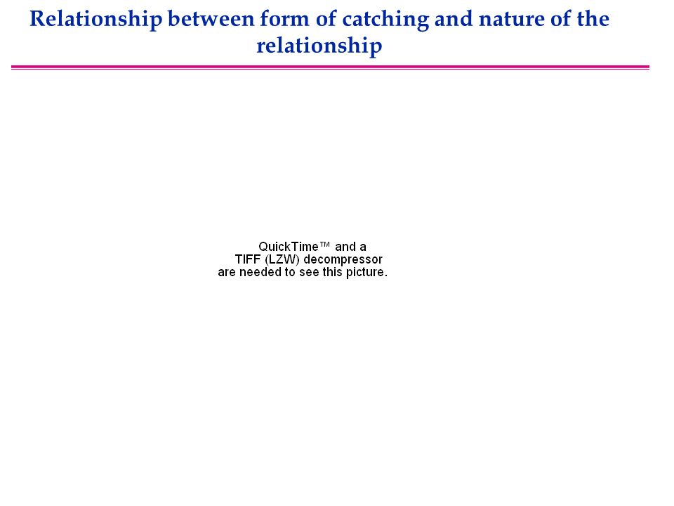 Relationship between form of catching and nature of the relationship