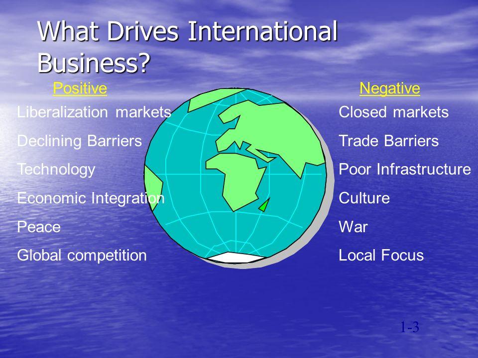 International Business Globe