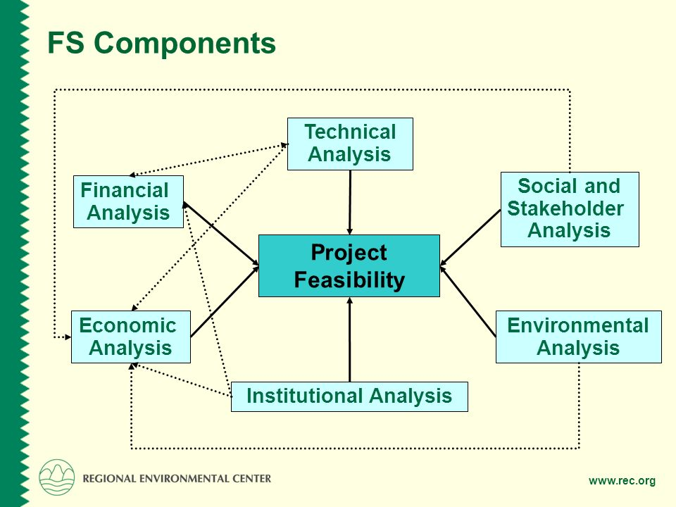 FS Components Technical Analysis Institutional Analysis Social and Stakeholder Analysis Environmental Analysis Economic Analysis Financial Analysis Project Feasibility