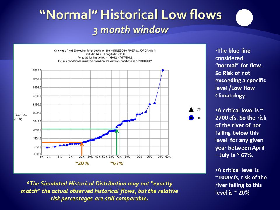 Normal Historical Low flows 3 month window The blue line considered normal for flow.
