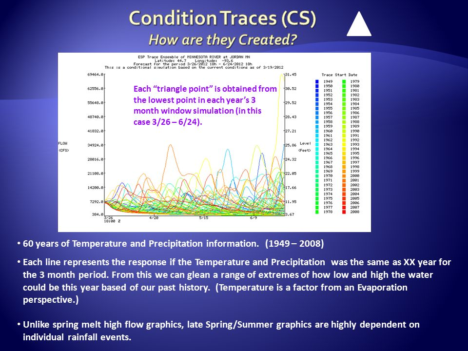 60 years of Temperature and Precipitation information.