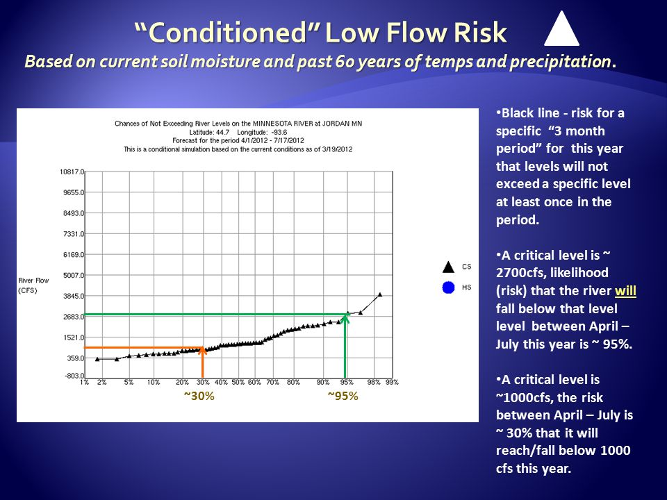 Conditioned Low Flow Risk Based on current soil moisture and past 60 years of temps and precipitation.