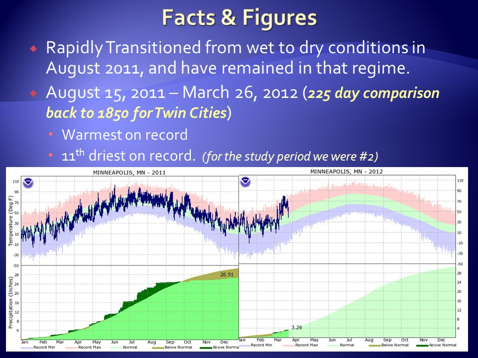  Rapidly Transitioned from wet to dry conditions in August 2011, and have remained in that regime.