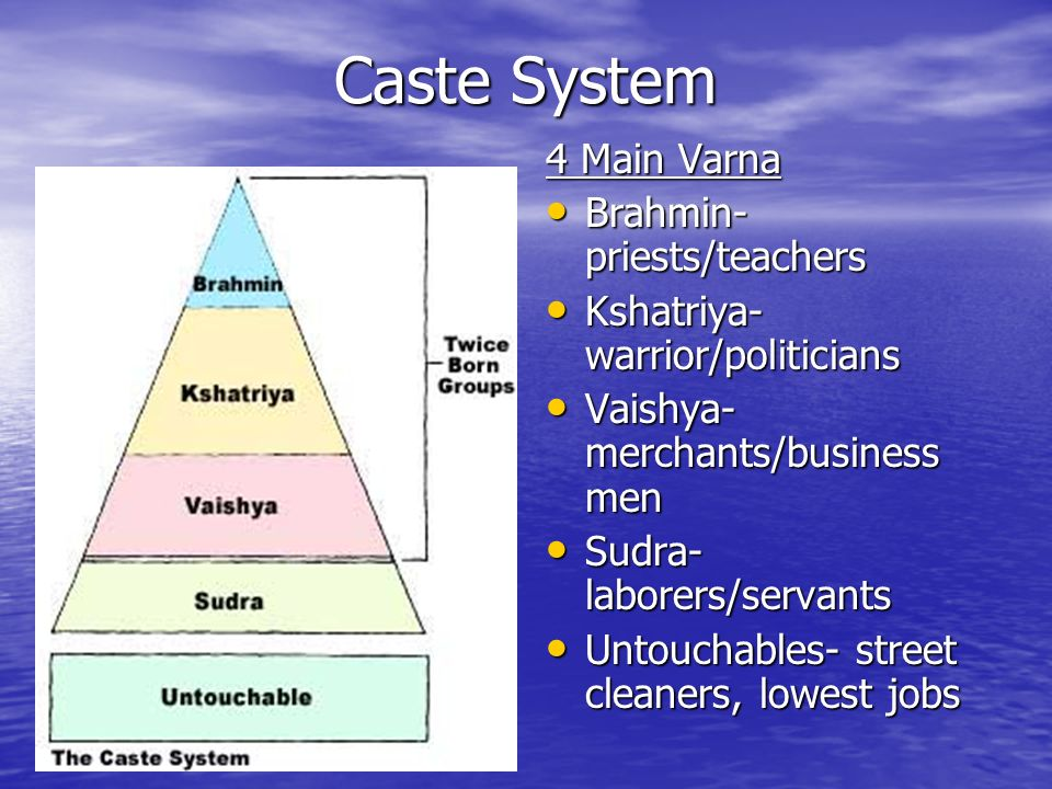 Caste System 4 Main Varna Brahmin- priests/teachers Brahmin- priests/teachers Kshatriya- warrior/politicians Kshatriya- warrior/politicians Vaishya- merchants/business men Vaishya- merchants/business men Sudra- laborers/servants Sudra- laborers/servants Untouchables- street cleaners, lowest jobs Untouchables- street cleaners, lowest jobs