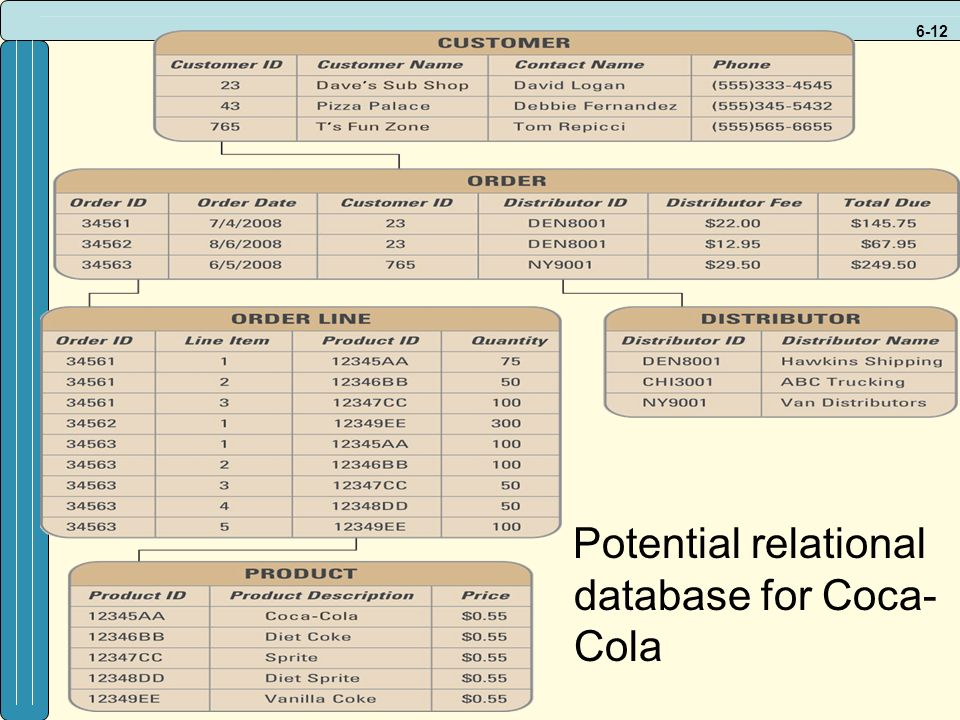 6-12 Potential relational database for Coca- Cola