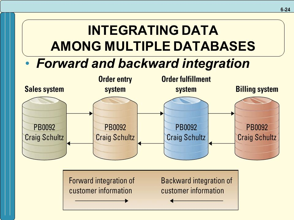 6-24 INTEGRATING DATA AMONG MULTIPLE DATABASES Forward and backward integration