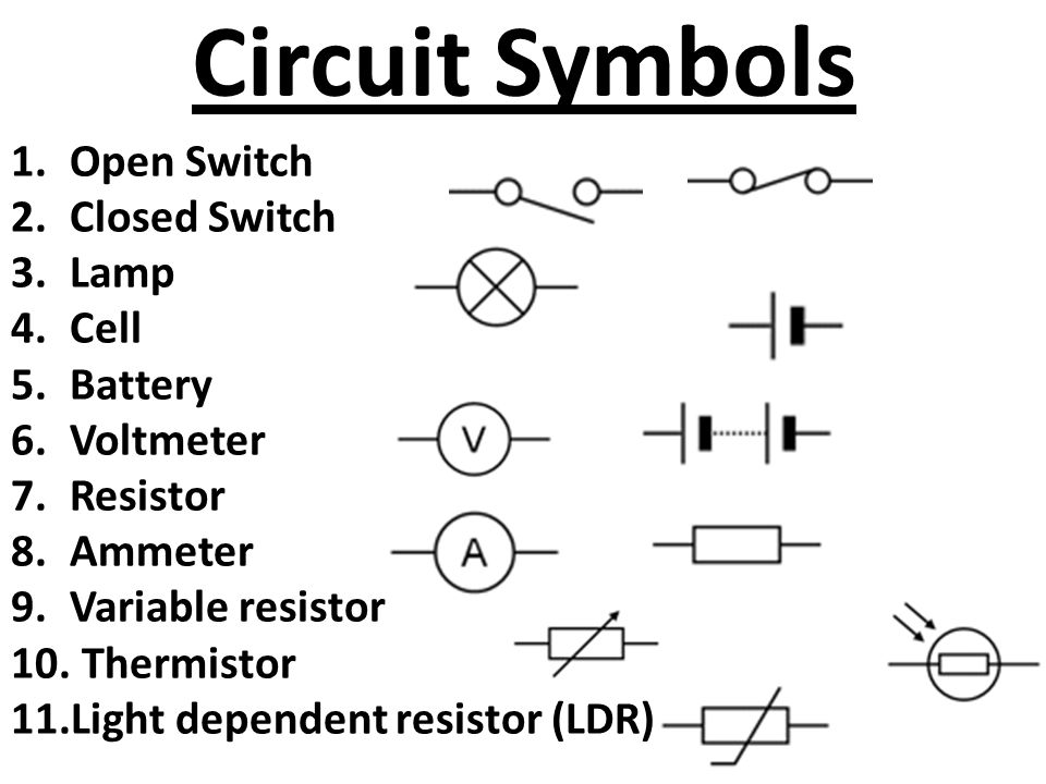 Circuit Symbols 1.Open Switch 2.Closed Switch 3.Lamp 4.Cell 5.Battery 6.Voltmeter 7.Resistor 8.Ammeter 9.Variable resistor 10.