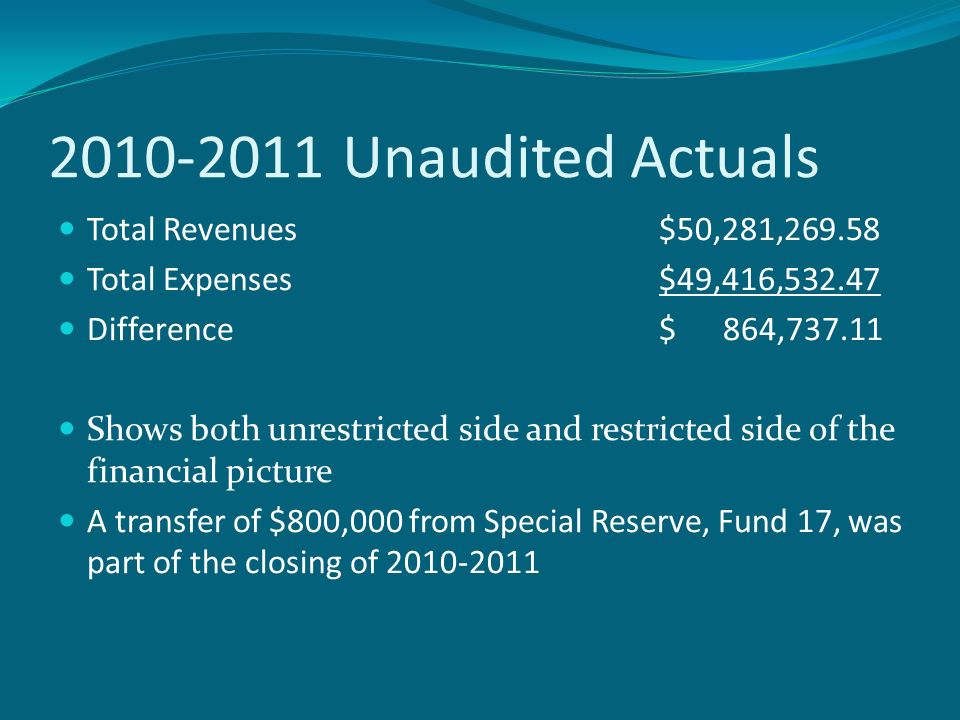 Unaudited Actuals Total Revenues$50,281, Total Expenses$49,416, Difference$ 864, Shows both unrestricted side and restricted side of the financial picture A transfer of $800,000 from Special Reserve, Fund 17, was part of the closing of