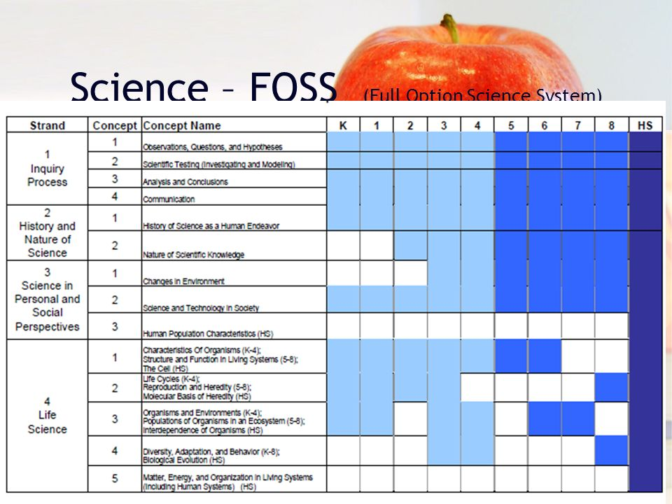 Science – FOSS (Full Option Science System)