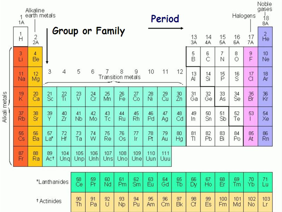 Periodic table states of matter of elements at room temperature periodic table 2 3 states of matter of elements at room temperature blue gases yellow solids red liquids urtaz Images