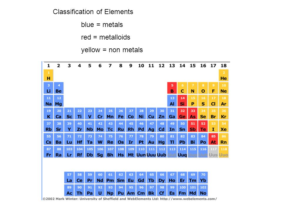 Periodic table states of matter of elements at room temperature 4 classification of elements blue metals red metalloids yellow non metals urtaz Images