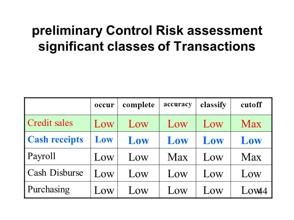 43 Chesley If PDR = High, what does that imply about Control Risk ….