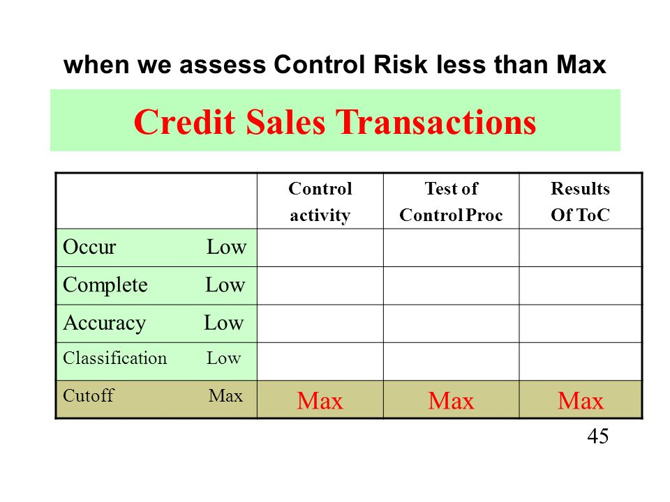 44 preliminary Control Risk assessment significant classes of Transactions occurcomplete accuracy classifycutoff Credit sales Low Max Cash receiptsLow Payroll Low MaxLowMax Cash Disburse Low Purchasing Low