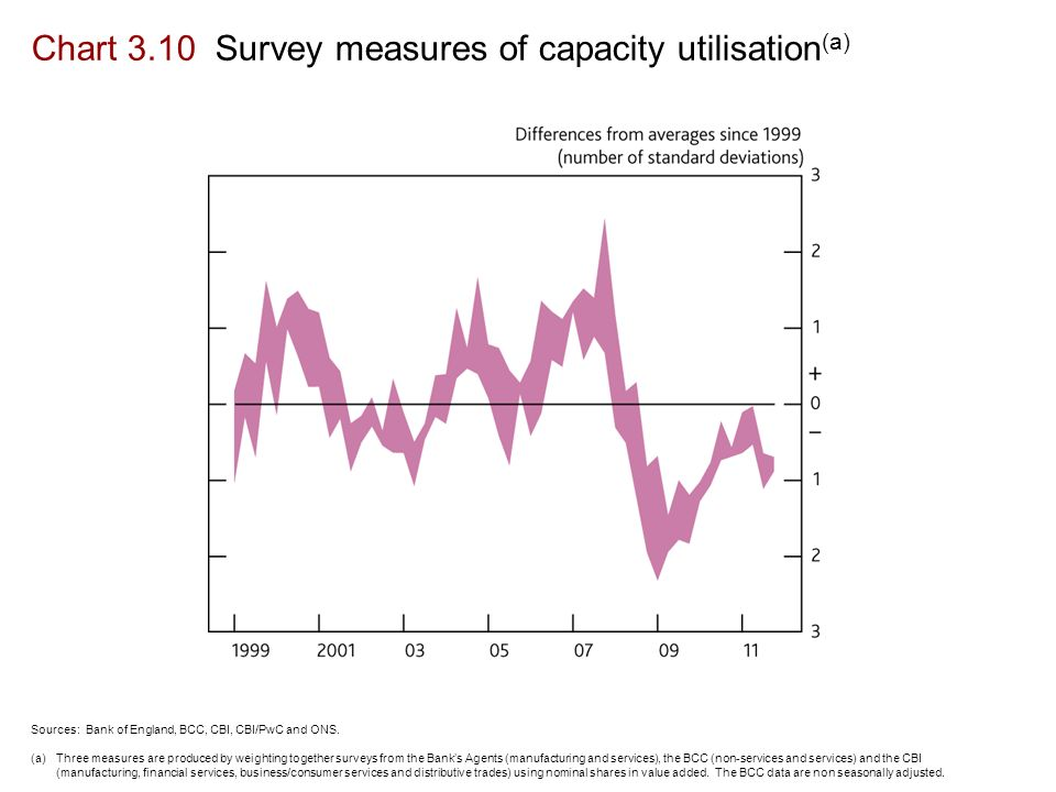 Chart 3.10 Survey measures of capacity utilisation (a) Sources: Bank of England, BCC, CBI, CBI/PwC and ONS.