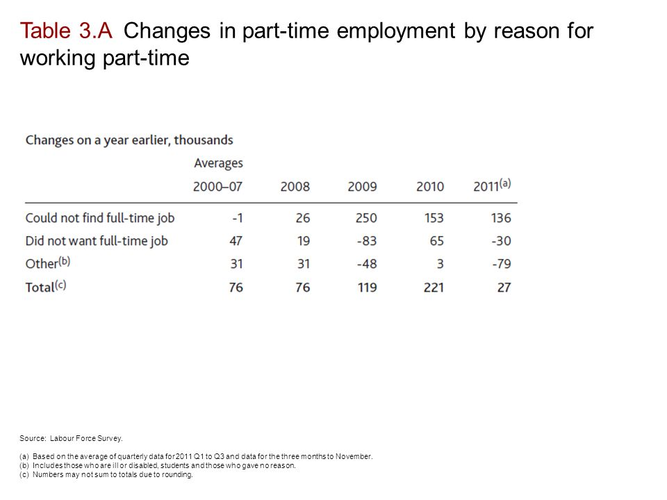Table 3.A Changes in part-time employment by reason for working part-time Source: Labour Force Survey.