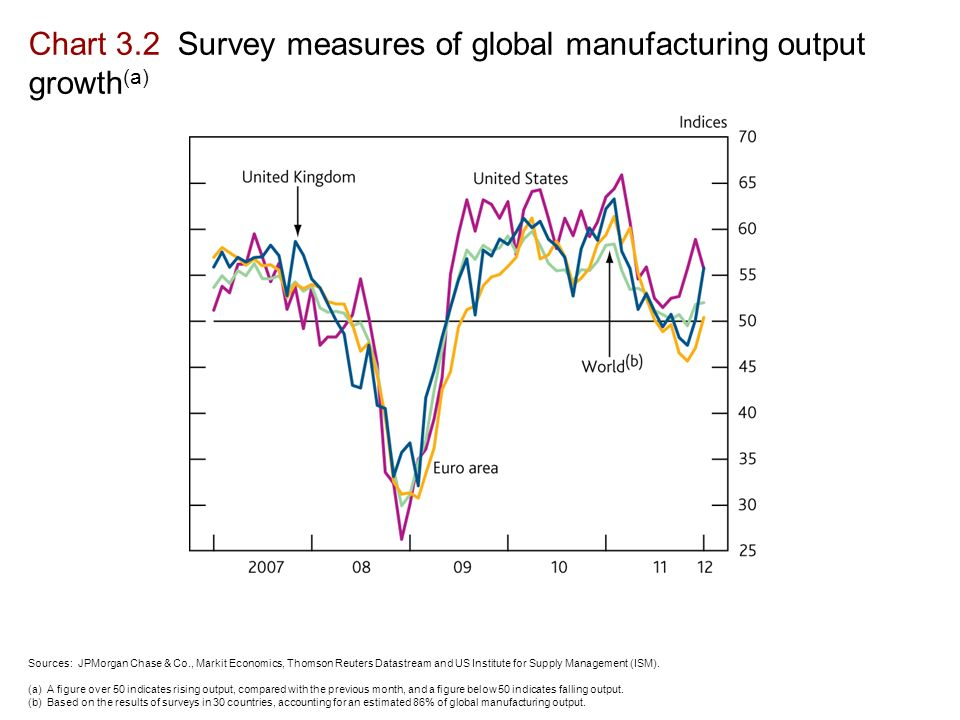 Chart 3.2 Survey measures of global manufacturing output growth (a) Sources: JPMorgan Chase & Co., Markit Economics, Thomson Reuters Datastream and US Institute for Supply Management (ISM).