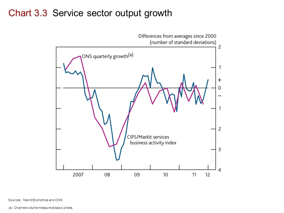 Chart 3.3 Service sector output growth Sources: Markit Economics and ONS.