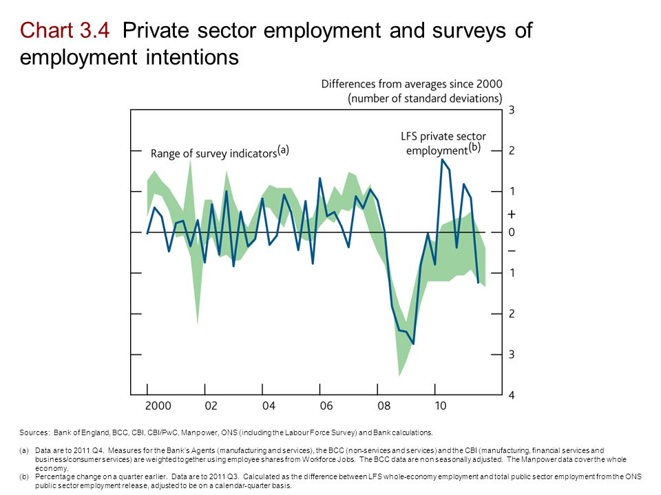 Chart 3.4 Private sector employment and surveys of employment intentions Sources: Bank of England, BCC, CBI, CBI/PwC, Manpower, ONS (including the Labour Force Survey) and Bank calculations.