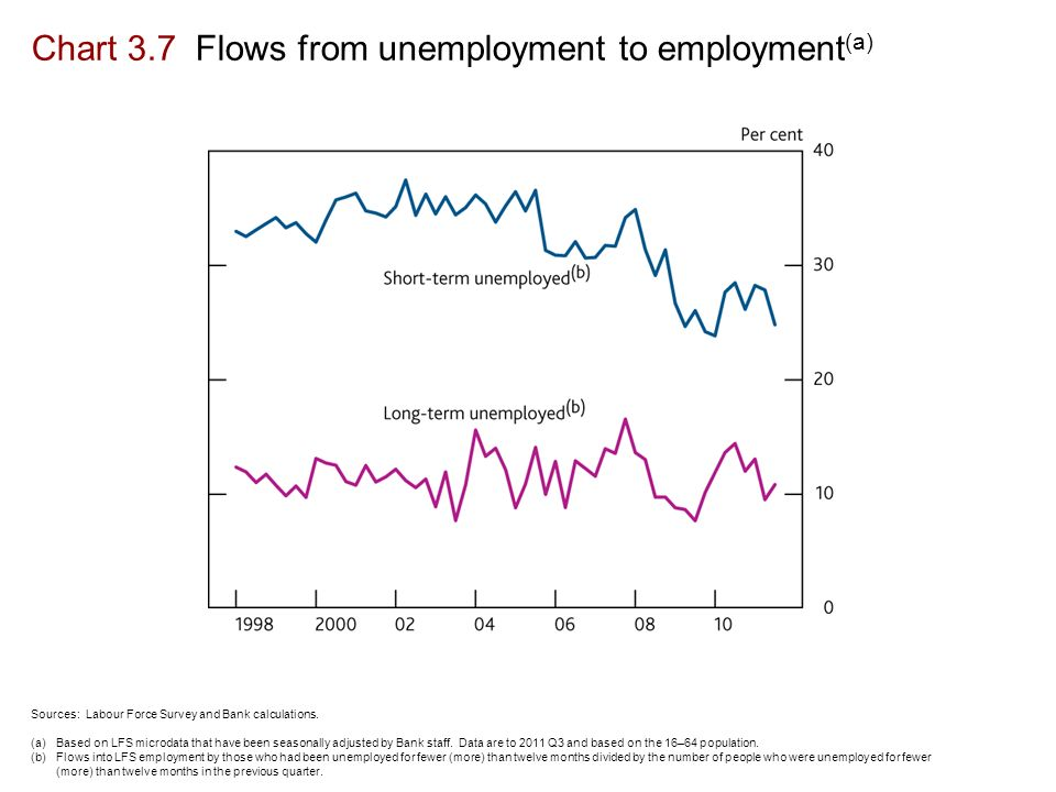 Chart 3.7 Flows from unemployment to employment (a) Sources: Labour Force Survey and Bank calculations.