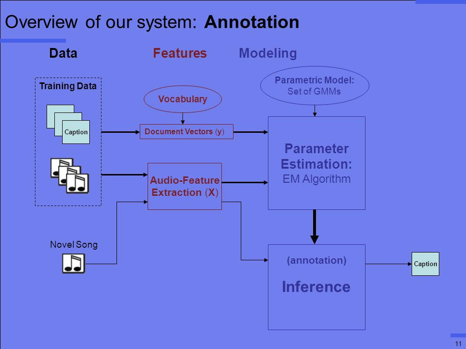11 Overview of our system: Annotation T T Caption Audio-Feature Extraction (X) Parameter Estimation: EM Algorithm Parametric Model: Set of GMMs (annotation) Inference Caption Training Data Novel Song Document Vectors (y) Data Features Modeling Vocabulary