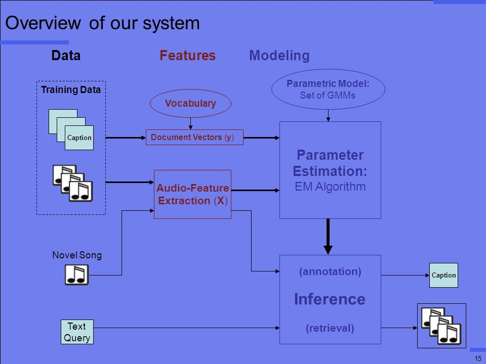 15 Overview of our system T T Caption Audio-Feature Extraction (X) Parameter Estimation: EM Algorithm Parametric Model: Set of GMMs (annotation) Inference (retrieval) Text Query Caption Training Data Novel Song Document Vectors (y) Data Features Modeling Vocabulary