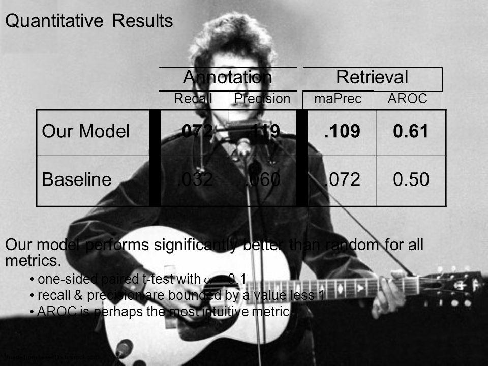 19 Quantitative Results Our Model.072.119.1090.61 Baseline.032.060.0720.50 Annotation RecallPrecision Retrieval maPrec AROC Our model performs significantly better than random for all metrics.