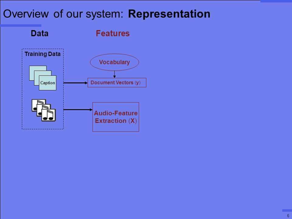 6 Overview of our system: Representation T T Caption Audio-Feature Extraction (X) Training Data Document Vectors (y) Data Features Vocabulary