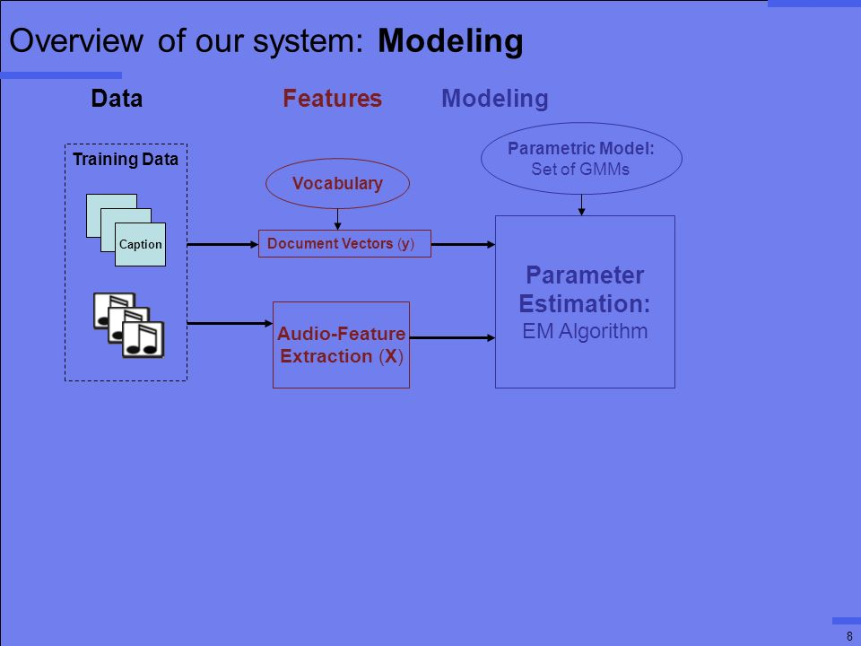 8 Overview of our system: Modeling T T Caption Audio-Feature Extraction (X) Parameter Estimation: EM Algorithm Parametric Model: Set of GMMs Training Data Document Vectors (y) Data Features Modeling Vocabulary
