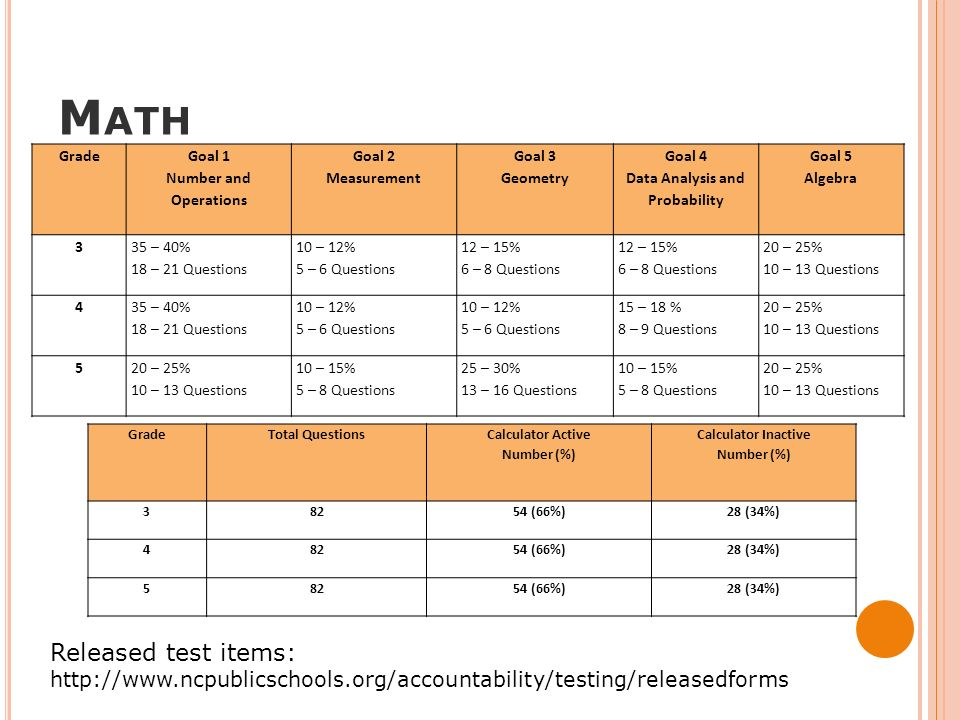 California 5th Grade Math Released Test Questions