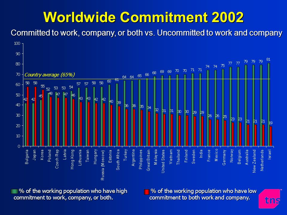Worldwide Commitment 2002 Country average (65%) % of the working population who have high commitment to work, company, or both.