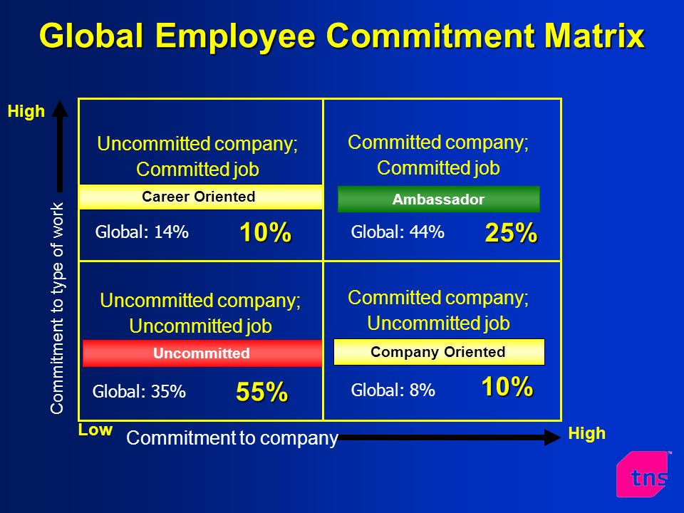 Career Oriented Uncommitted company; Committed job Ambassador Committed company; Committed job Uncommitted Uncommitted company; Uncommitted job Company Oriented Committed company; Uncommitted job High Commitment to type of work Low Commitment to company High Global: 44%Global: 14% Global: 35% Global: 8% 25% 10% 10% 55% Global Employee Commitment Matrix