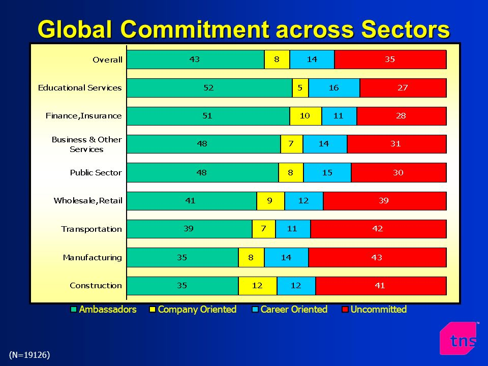AmbassadorsCompany OrientedCareer OrientedUncommitted (N=19126) Global Commitment across Sectors