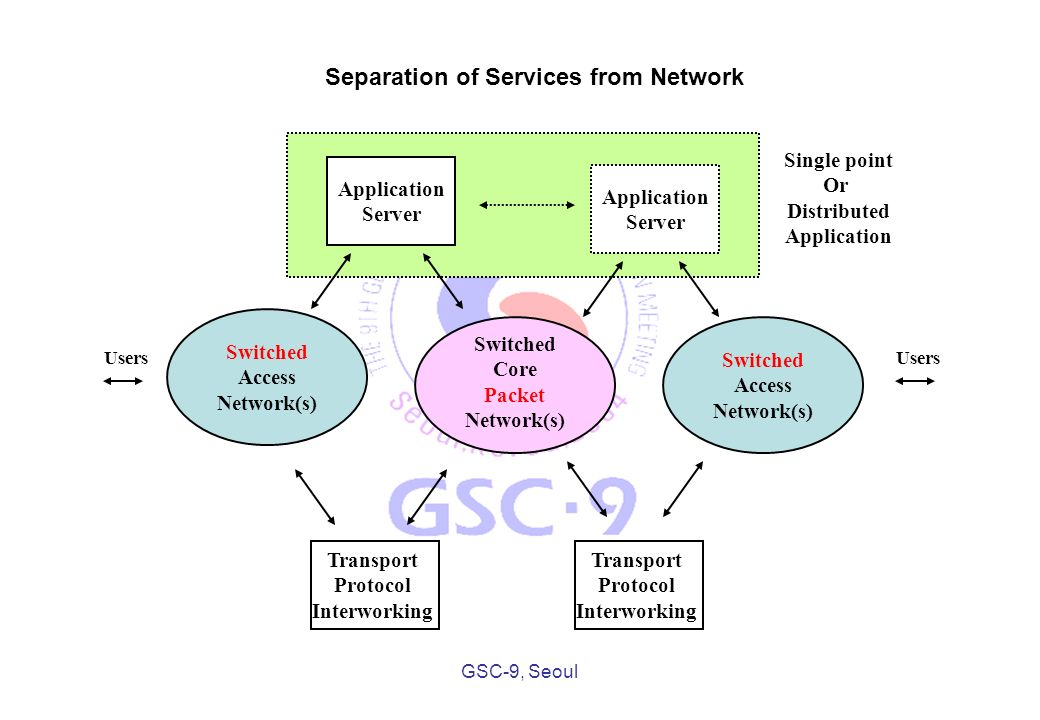 GSC-9, Seoul Application Server Application Server Switched Core Packet Network(s) Switched Access Network(s) Transport Protocol Interworking Switched Access Network(s) Transport Protocol Interworking Single point Or Distributed Application Users Separation of Services from Network