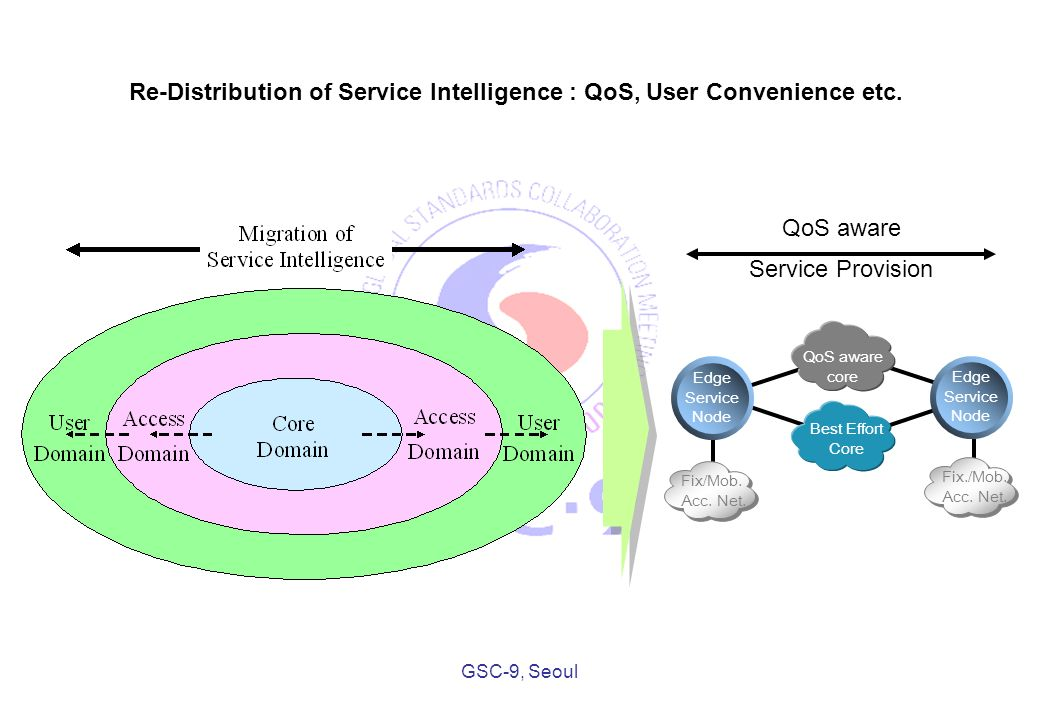 GSC-9, Seoul Edge Service Node QoS aware core Best Effort Core Edge Service Node Fix/Mob.