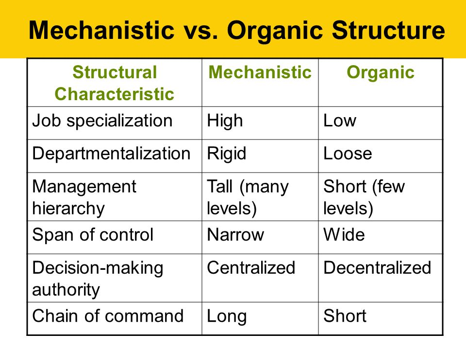 Mechanistic vs. Organic Structure Structural Characteristic MechanisticOrganic Job specializationHighLow DepartmentalizationRigidLoose Management hier