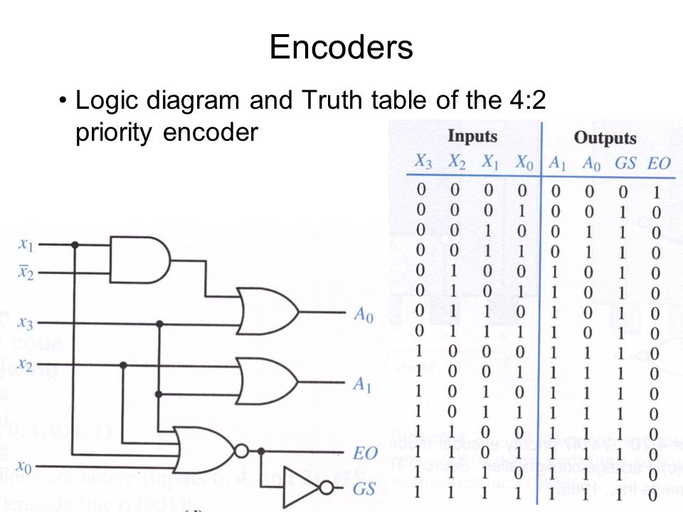logic diagram truth table the wiring diagram encoder logic diagram truth table wiring diagram wiring diagram