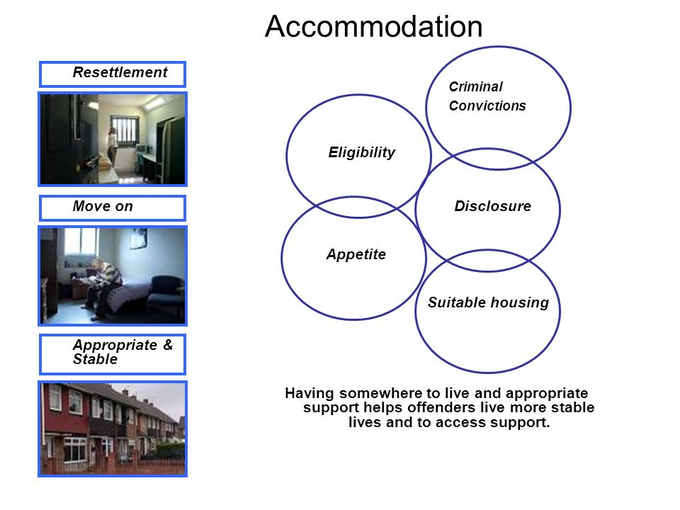 Accommodation Resettlement Move on Appropriate & Stable Criminal Convictions Eligibility Disclosure Appetite Suitable housing Having somewhere to live and appropriate support helps offenders live more stable lives and to access support.
