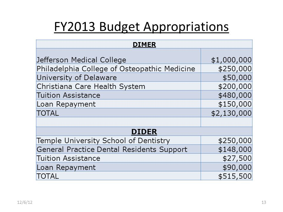 FY2013 Budget Appropriations DIMER Jefferson Medical College $1,000,000 Philadelphia College of Osteopathic Medicine $250,000 University of Delaware $50,000 Christiana Care Health System $200,000 Tuition Assistance $480,000 Loan Repayment $150,000 TOTAL$2,130,000 DIDER Temple University School of Dentistry $250,000 General Practice Dental Residents Support $148,000 Tuition Assistance $27,500 Loan Repayment $90,000 TOTAL $515,500 12/6/1213