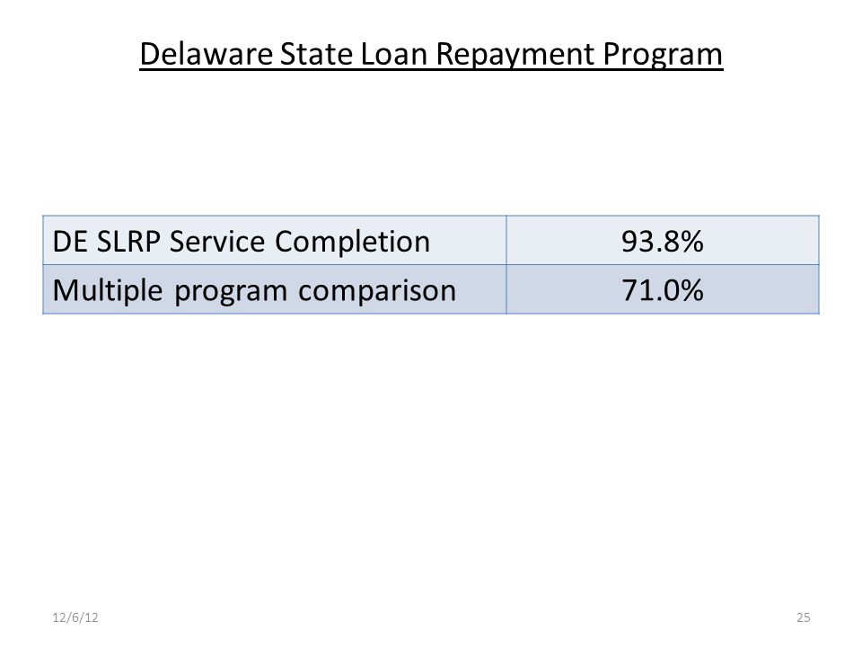 Delaware State Loan Repayment Program 12/6/1225 DE SLRP Service Completion93.8% Multiple program comparison71.0%