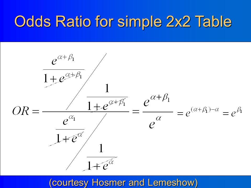 2x2 Table (courtesy Hosmer and Lemeshow) Exposure=1Exposure=0 Disease = 1 Disease = 0