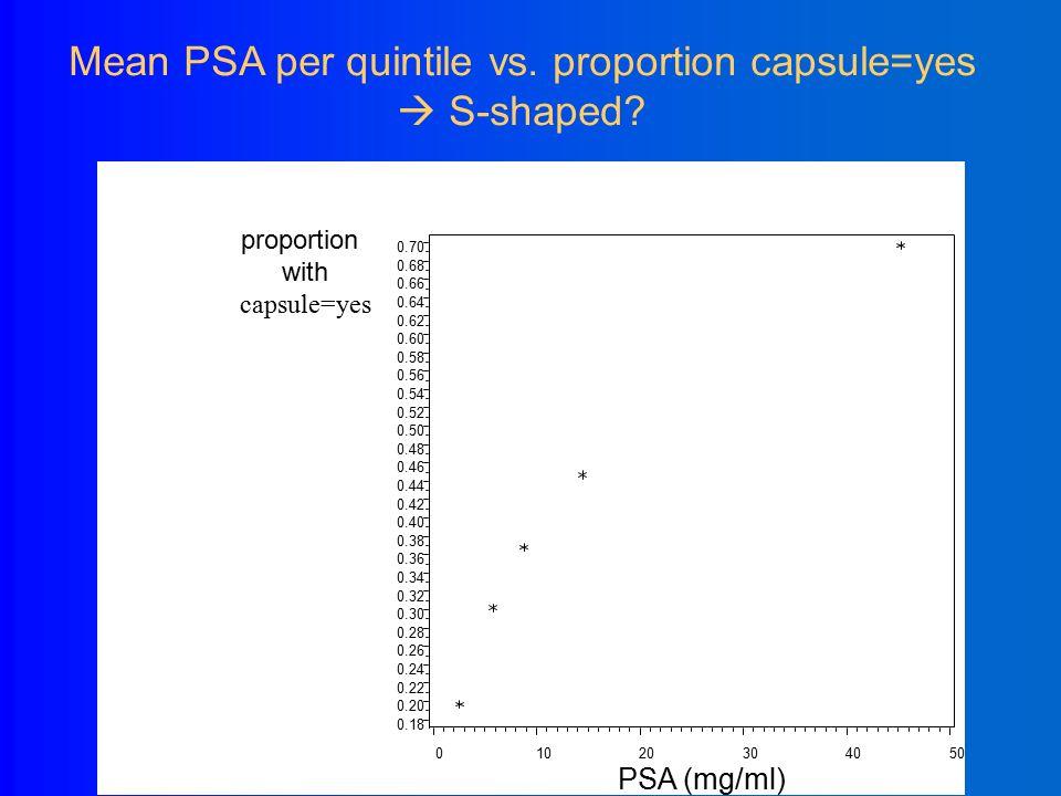 Capsule (yes/no) vs. PSA (mg/ml) psa vs.