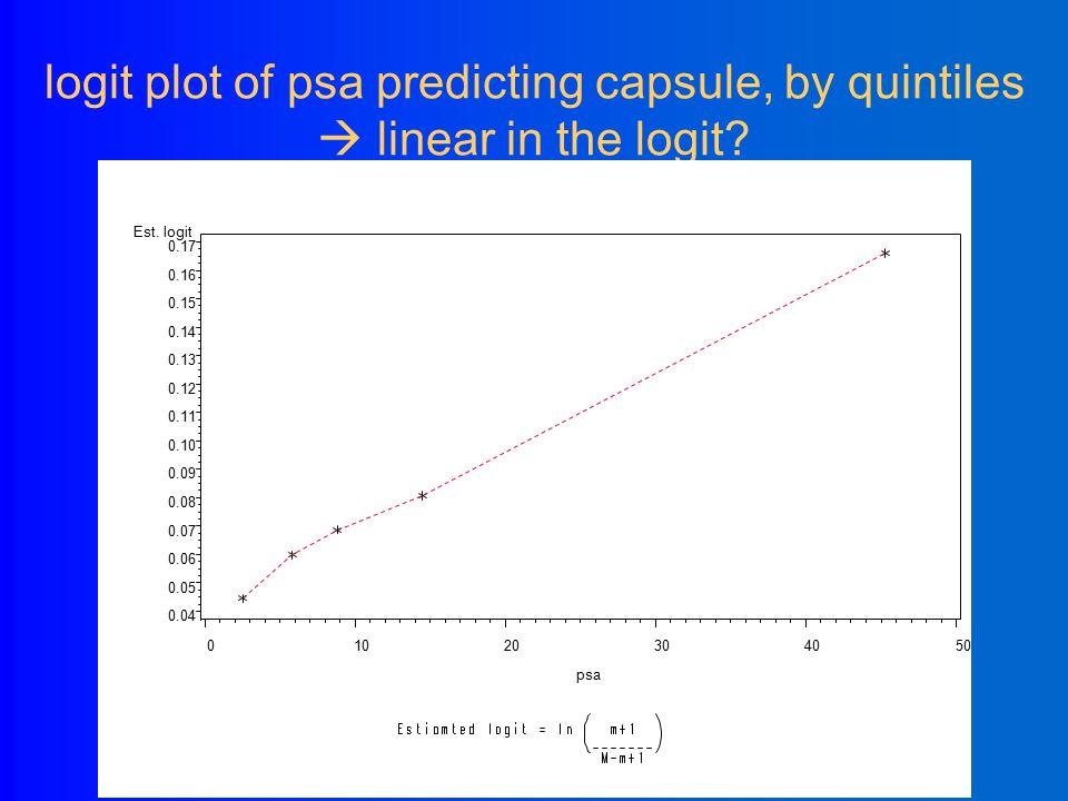 Mean PSA per quintile vs. proportion capsule=yes  S-shaped.