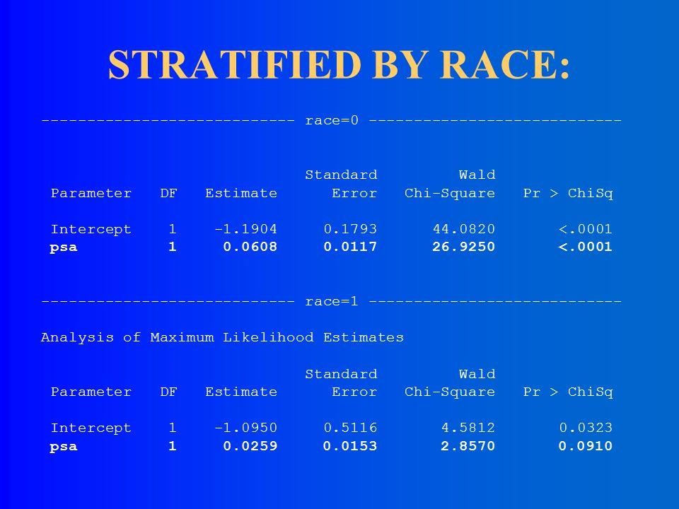 Model: capsule = psa race psa*race Standard Wald Parameter DF Estimate Error Chi-Square Pr > ChiSq Intercept 1 -1.2858 0.6247 4.2360 0.0396 psa 1 0.0608 0.0280 11.6952 0.0006 race 1 0.0954 0.5421 0.0310 0.8603 psa*race 1 -0.0349 0.0193 3.2822 0.0700 Evidence of effect modification by race (p=.07).