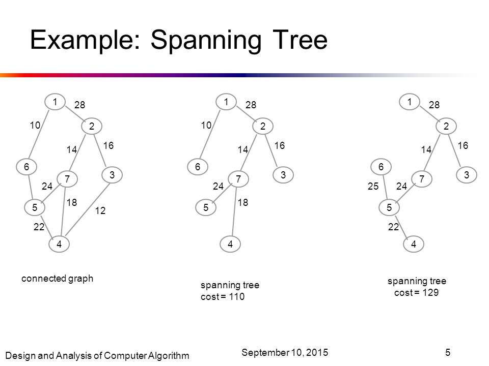 Design and Analysis of Computer Algorithm September 10, Example: Spanning Tree connected graph spanning tree cost = 129 spanning tree cost = 110