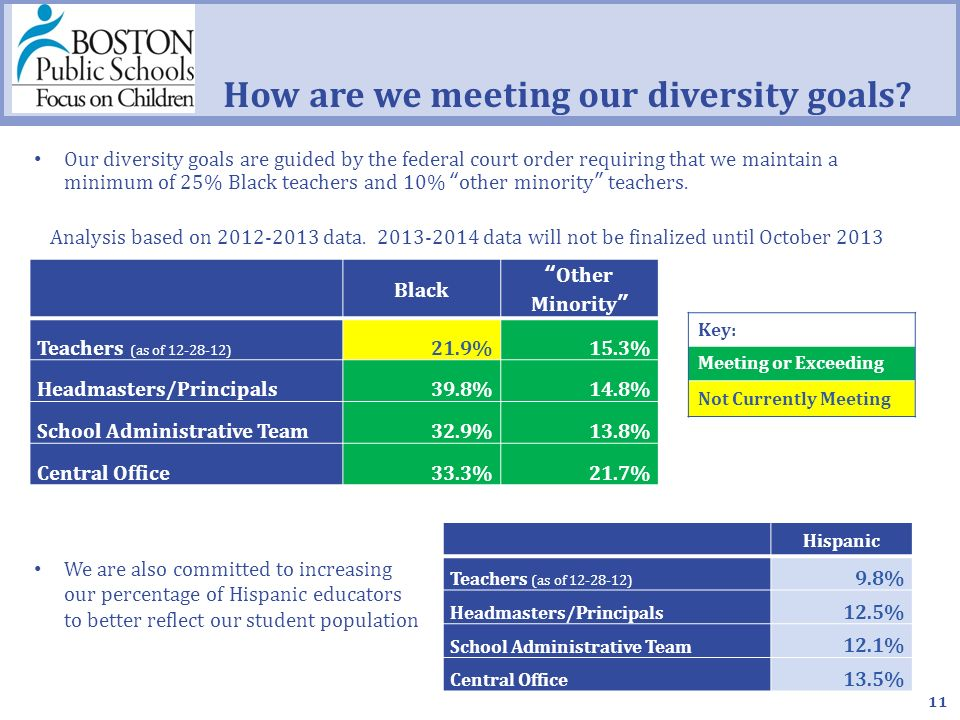 Current Workforce Diversity Data (data source ) Our diversity goals are guided by the federal court order requiring that we maintain a minimum of 25% Black teachers and 10% other minority teachers.