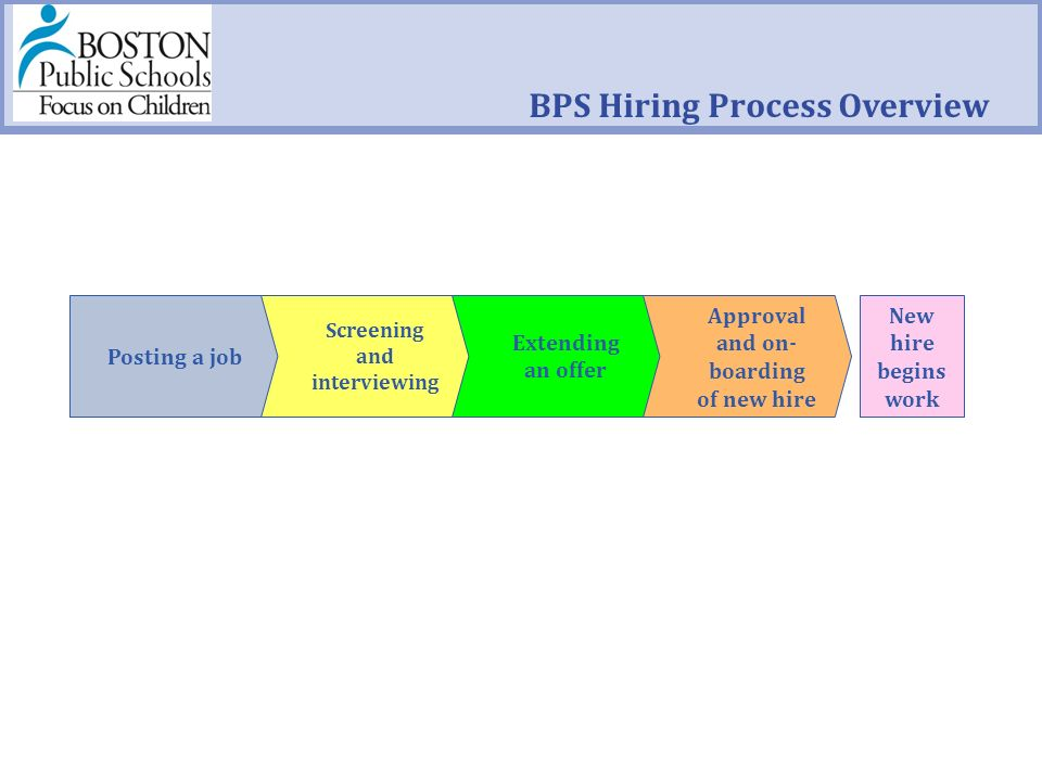 BPS Hiring Process Overview Posting a job Screening and interviewing Extending an offer Approval and on- boarding of new hire New hire begins work