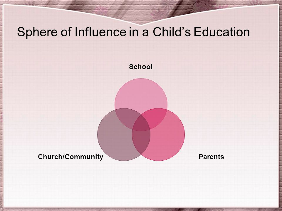 Sphere of Influence in a Child's Education School ParentsChurch/Community
