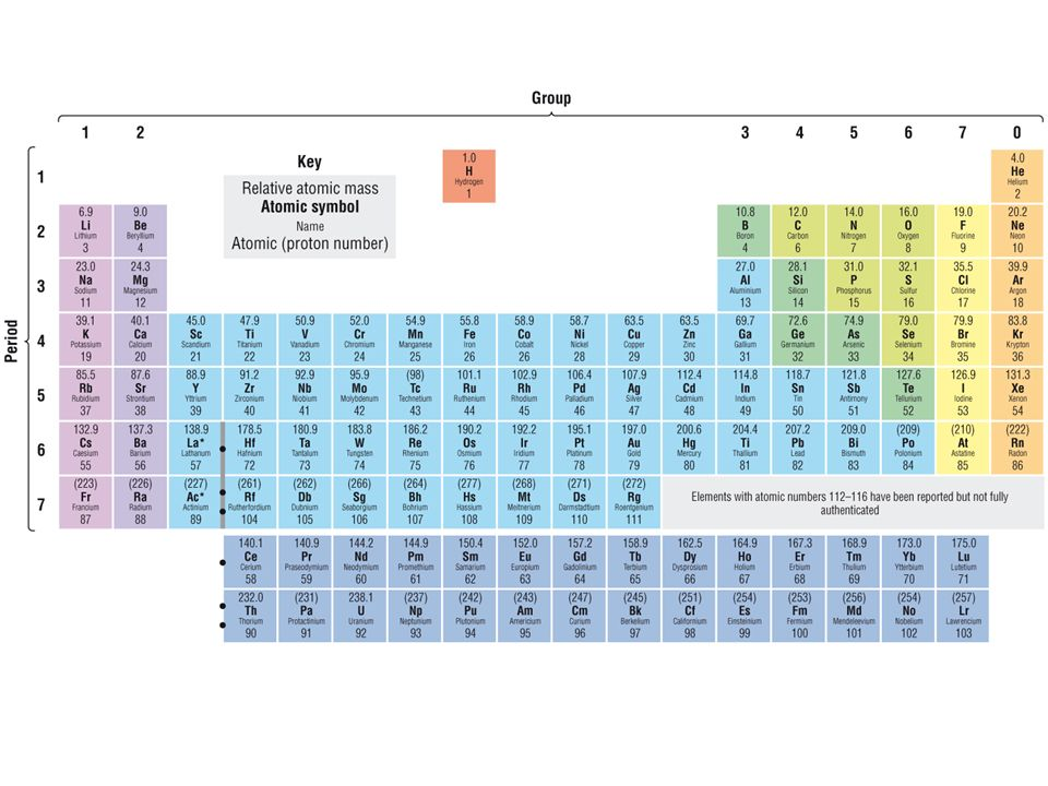 The periodic table lesson objectives ppt video online download 2 the periodic table lesson objectives describe the periodic table in terms of the arrangement of elements by increasing atomic number in periods and in urtaz