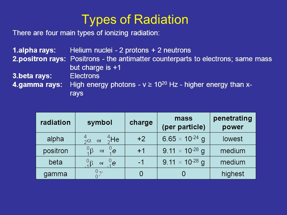 Nuclear Chemistry. Types of Radiation There are four main types of ...